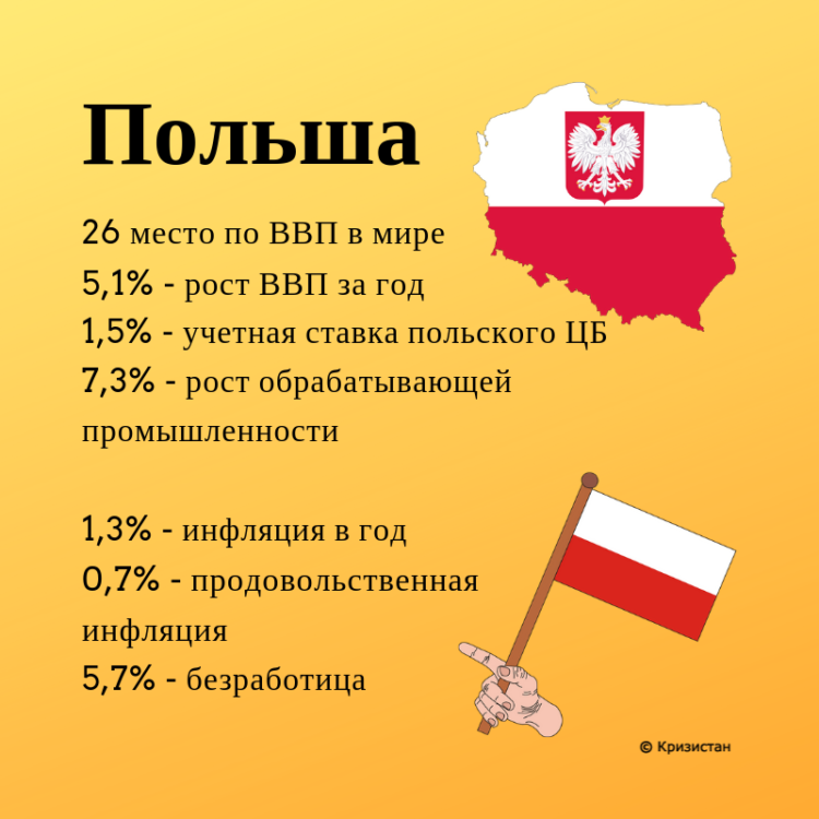 Показатели Польши в 2018 году