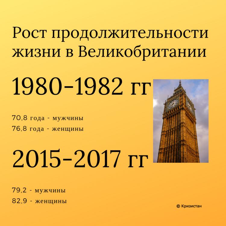Продолжительность жизни в Великобритании