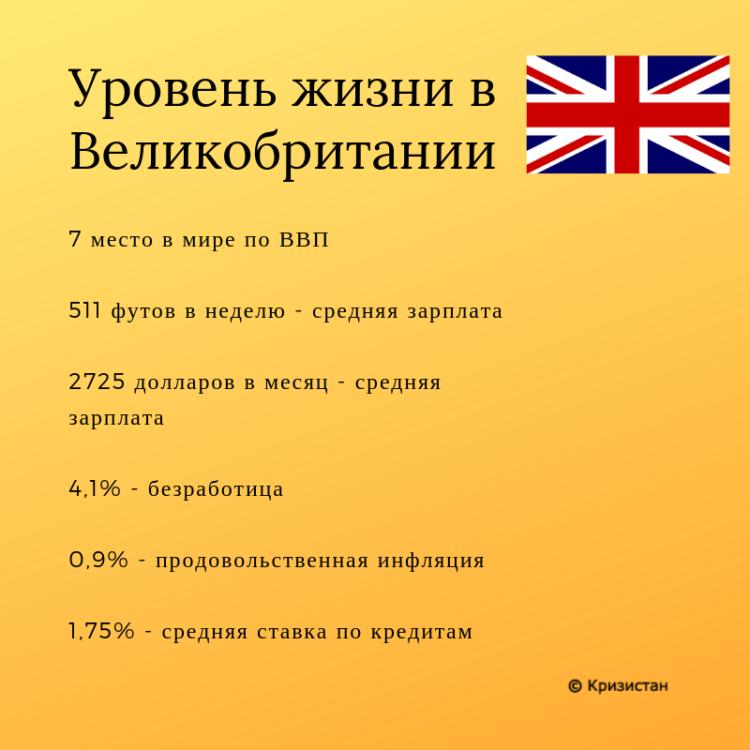 Уровень жизни в Великобритании