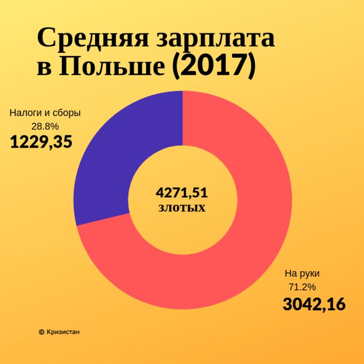 Сколько налогов и сборов платят поляки с зарплаты
