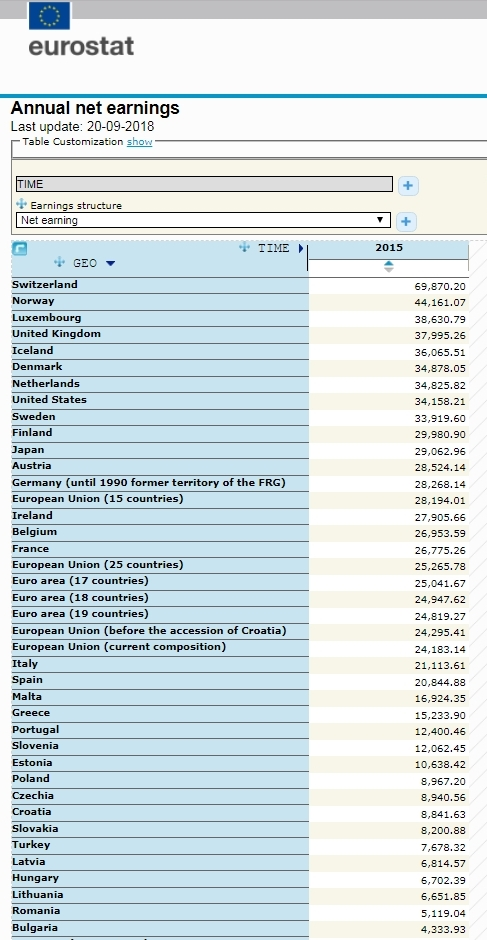 Чистый доход граждан в странах Европы