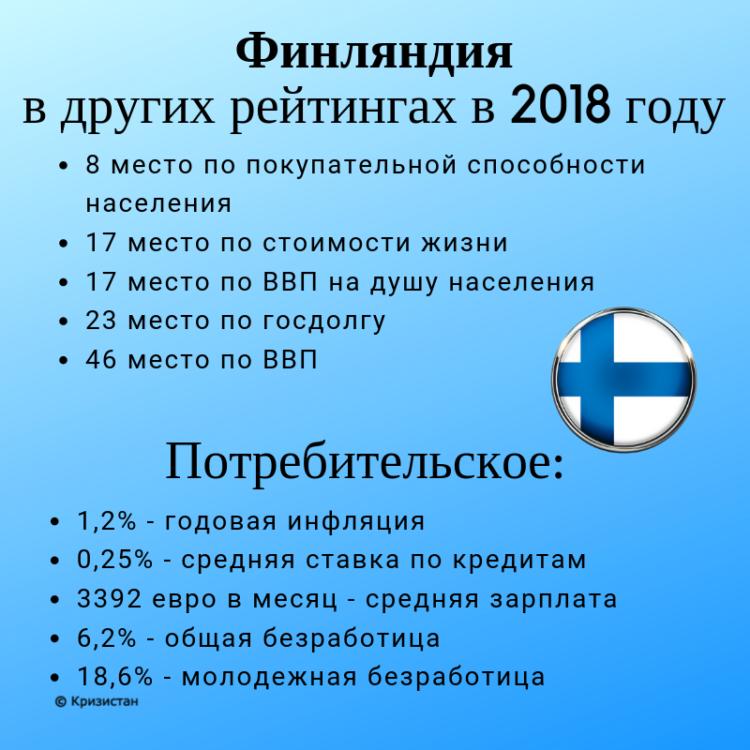 Финляндия в рейтингах