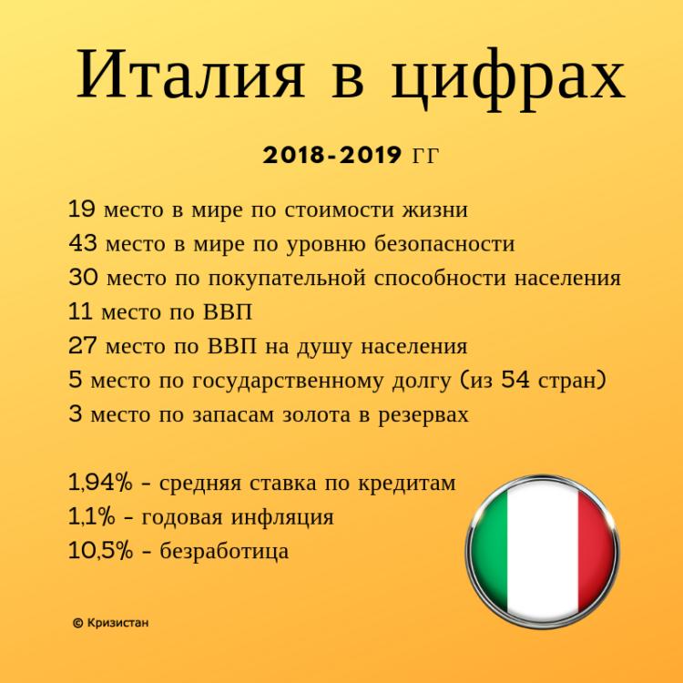 Италия в рейтингах
