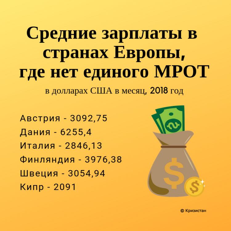 Средние зарплаты в странах, где нет МРОТ