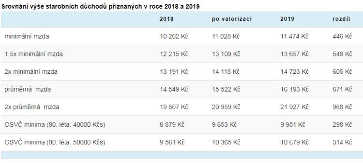 Пенсии в Чехии в 2019 году