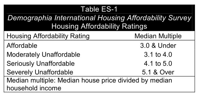Нормативы доступности жилья