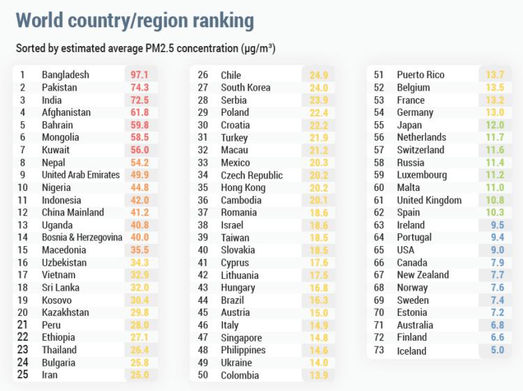 Рейтинг стран по чистоте/загрязнению воздуха