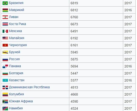 Россия в рейтинге стран по потребительским расходам на душу населения
