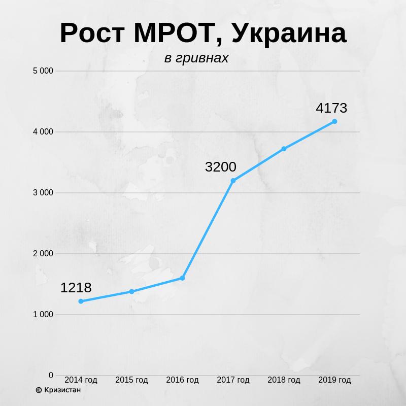 Рост МРОТ, Украина
