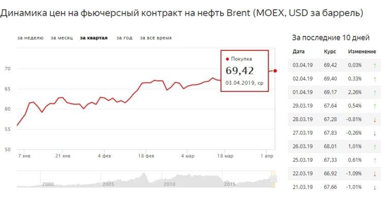 Цены на нефть