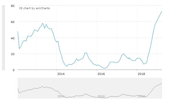 Продовольственная инфляция в Иране