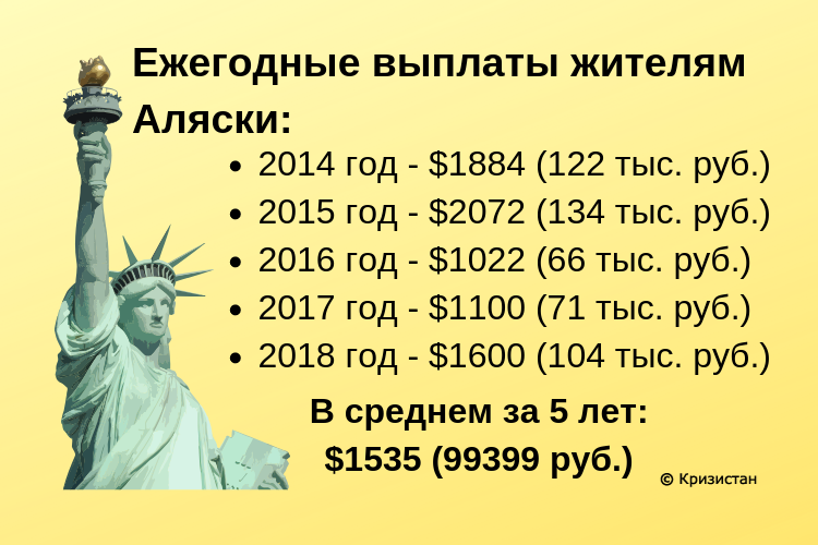 Ежегодные выплаты жителям Аляски