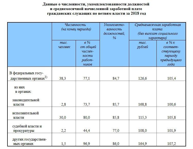 Зарплаты в гос. органах РФ