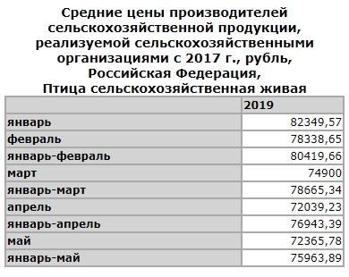 Цены на птицу в РФ