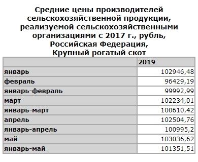 Цены на крупный рогатый скот в РФ