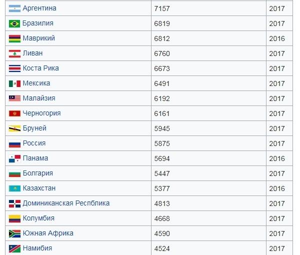 Окружение России в рейтинге стран по расходам на душу населения