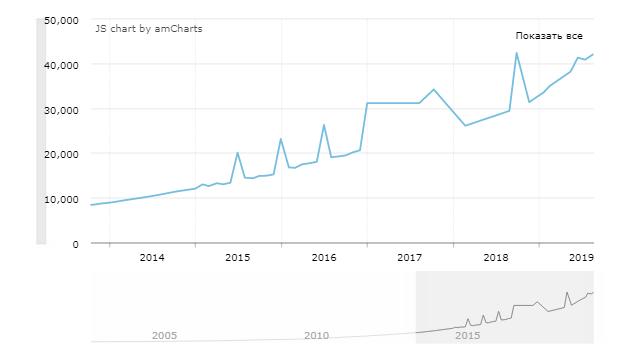 Средняя заработная плата в Аргентине