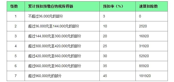 Подоходный налог в Китае - ставки