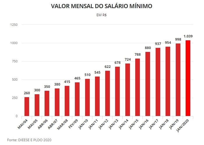 Рост МРОТ в Бразилии