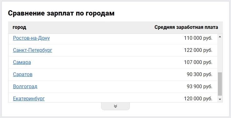 Средняя зарплата по городам РФ - как ее видят за границей