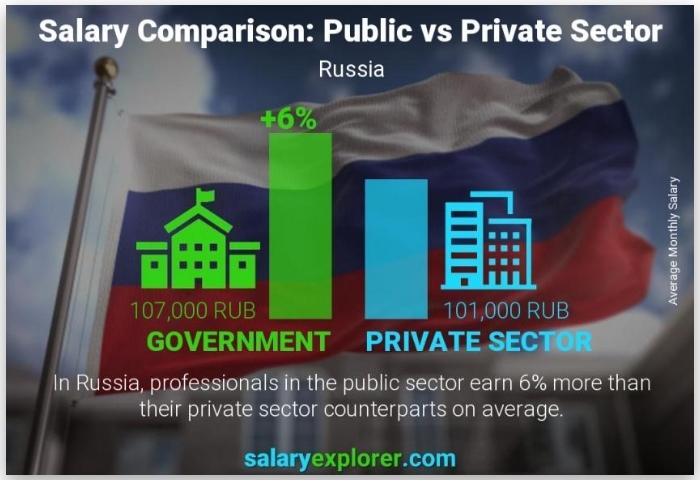 Зарплаты в госсекторе и в частных компаниях РФ почти одинаковы