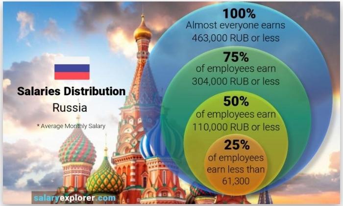 Средняя медианная зарплата в России - как ее видят за границей