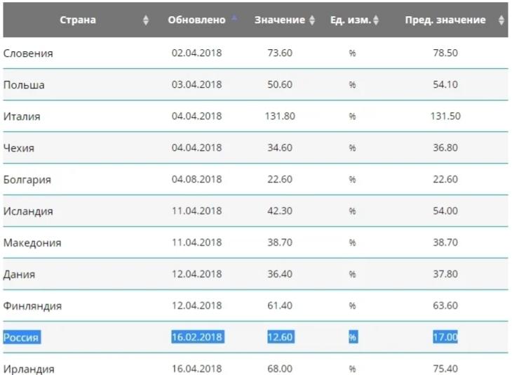 российский государственный долг в процентах к ВВП