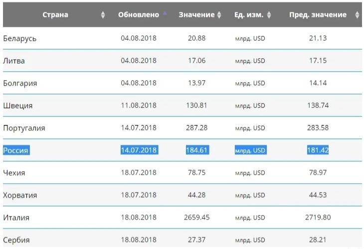 размеры госдолга России