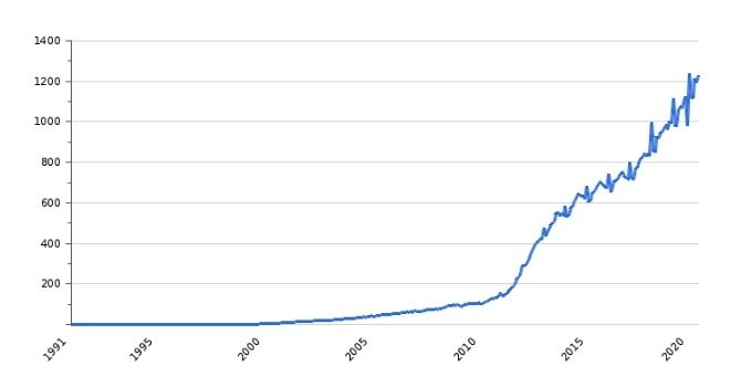 Рост средней зарплаты в Белоруссии
