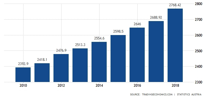 Рост средней зарплаты в Австрии