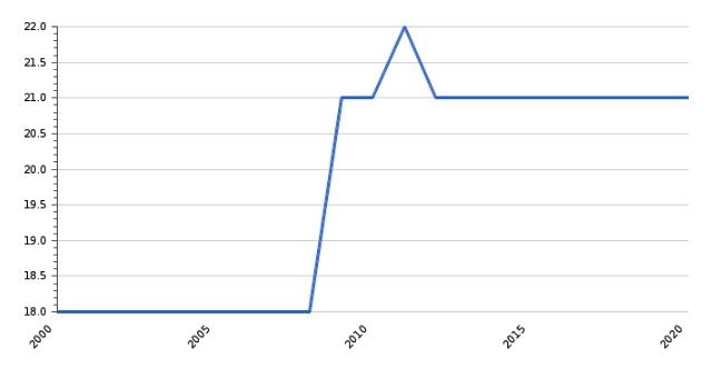 Ставка НДС в Латвии с 2000 по 2020 год