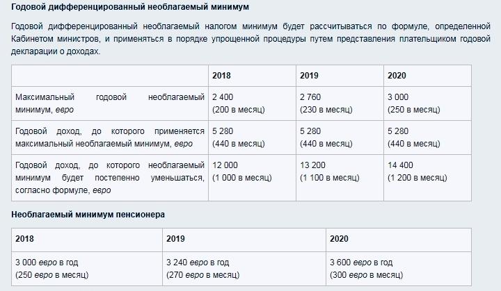 Необлагаемые подоходным налогом минимумы зарплат и пенсий в Латвии