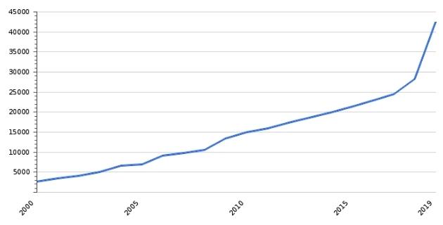 Рост МРОТ в Казахстане за последние 20 лет