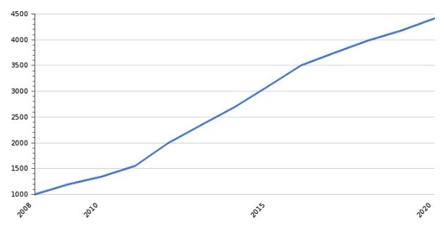МРОТ во Вьетнаме за последние 12 лет вырос в 4,5 раза