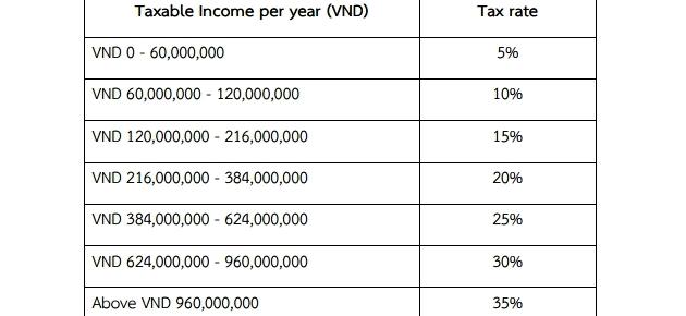 Подоходный налог во Вьетнаме