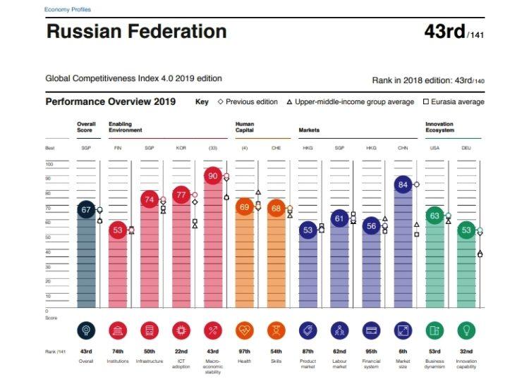 Россия - данные индекса глобальной конкурентоспособности