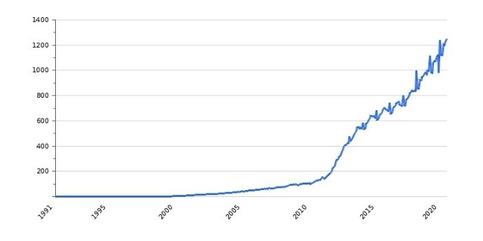 Рост средней зарплаты в Белоруссии (деноминация учтена)