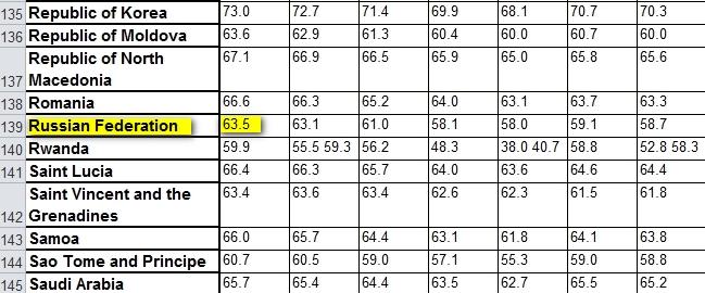 Продолжительность здоровой жизни россиян оценивается в 63,5 года