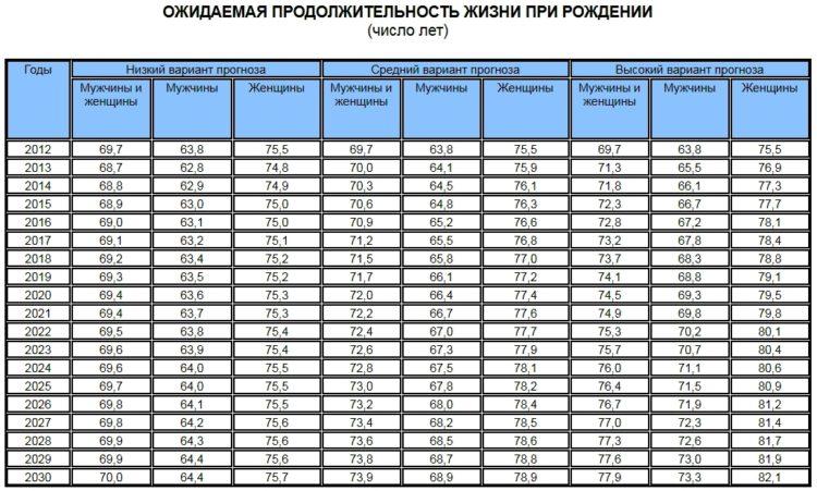 Ожидаемая продолжительность жизни при рождении в России