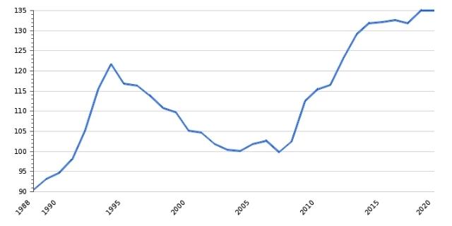 Госдолг Италии к ВВП в процентах