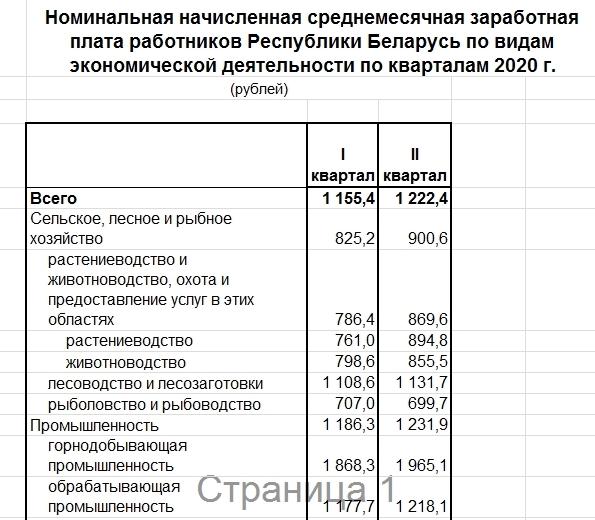 Средняя зарплата белорусов по итогам 2 квартала 2020 года