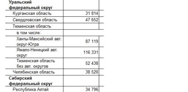 Почему средняя зарплата в РФ от Росстата кажется завышенной? Объясняю на примере учителей