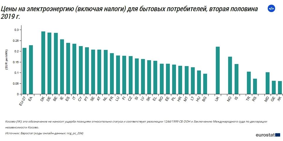 Сколько за свет платят в странах Европы