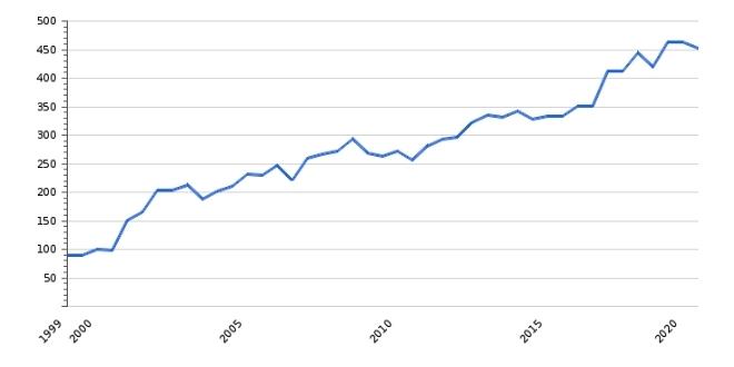 Рост МРОТ в Венгрии, динамика за 20 лет