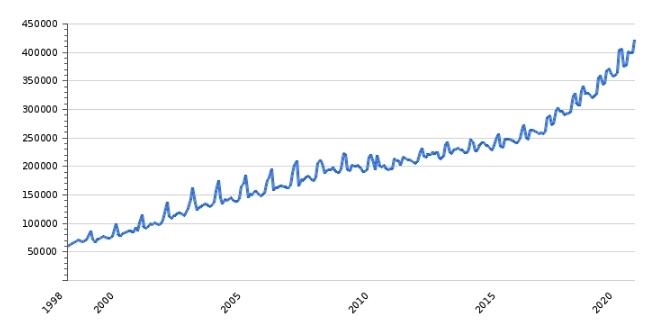 Рост средней зарплаты в Венгрии, динамика за 20 лет