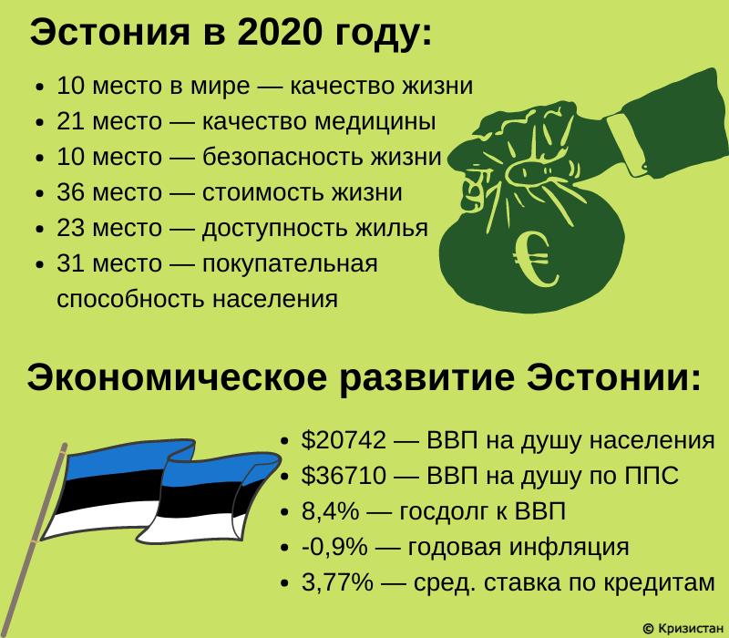 Эстония уровень жизни