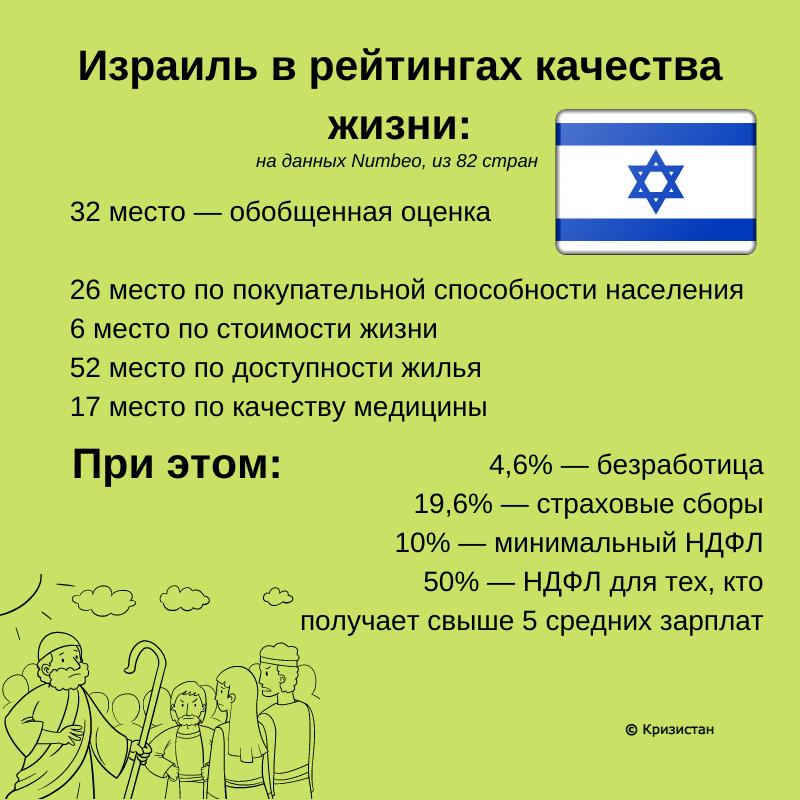 Израиль качество жизни