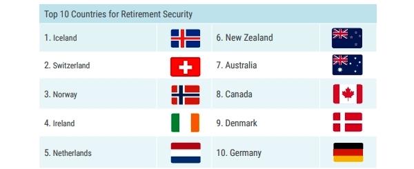 Страны-лидеры по благосостоянию пенсионеров