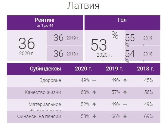 Латвия в глобальном пенсионном рейтинге