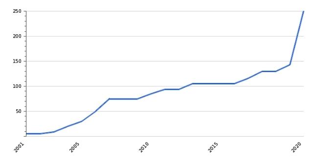 Рост МРОТ 2000-2020 на данных ЦБ Азербайджана